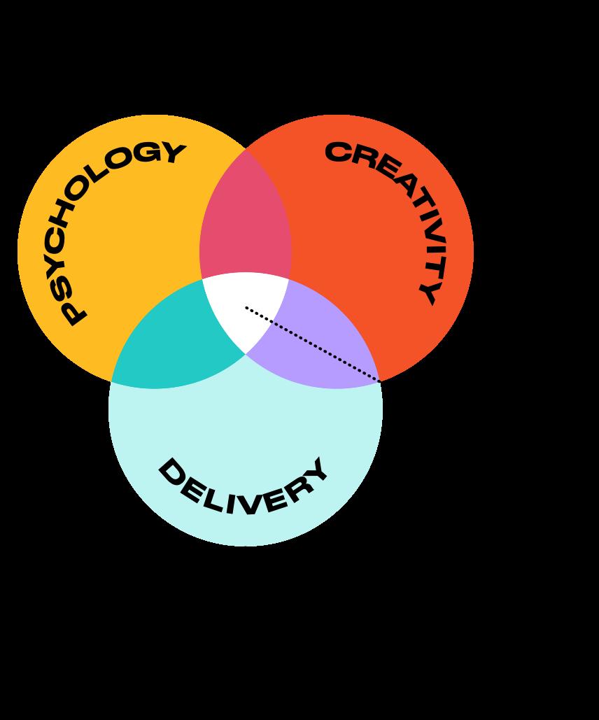 Inspire Group how we work - Venn Diagram